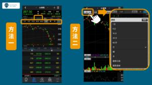 技術分析K棒,股票教學 讓你5分鐘搞懂股市用語