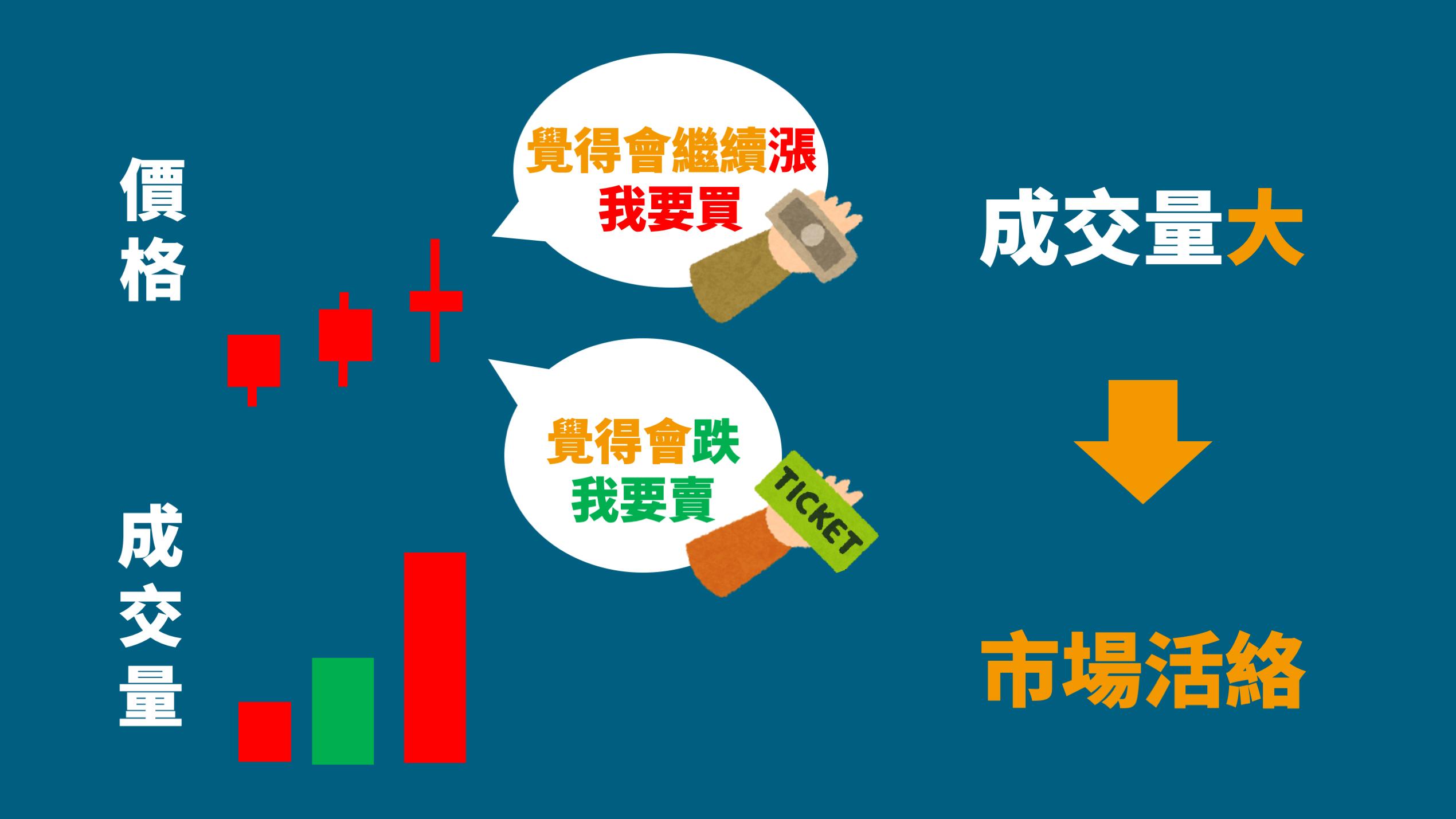 成交量_股票教學_股票投資_股票入門