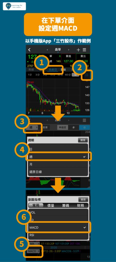 股票教學macd運用,股票技術分析,股票指標