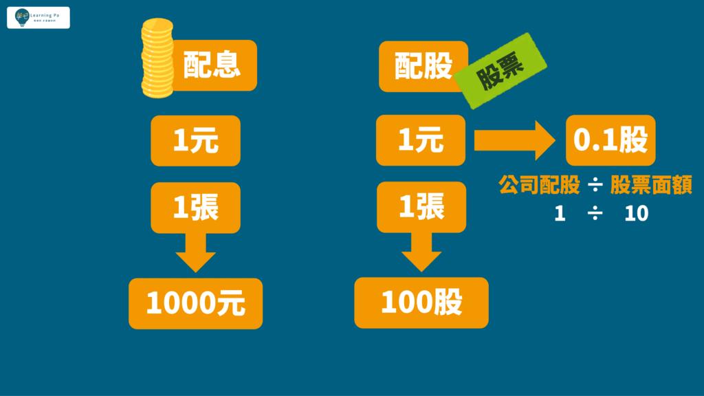 股市投資_配股_配息_股利